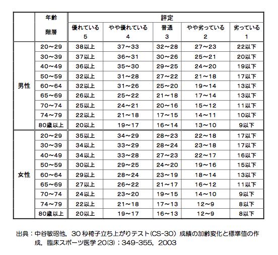 30 秒椅子立ち上がりテスト(CS-30)成績の加齢変化と標準値